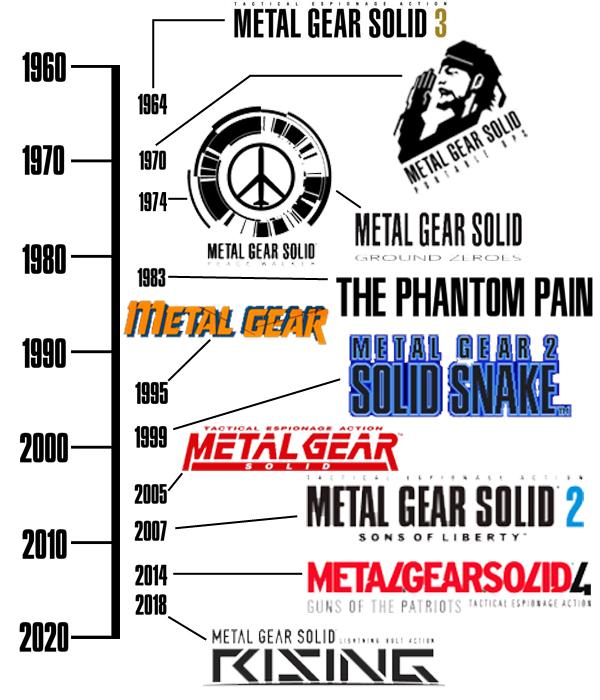 Metal Gear Solid Timeline