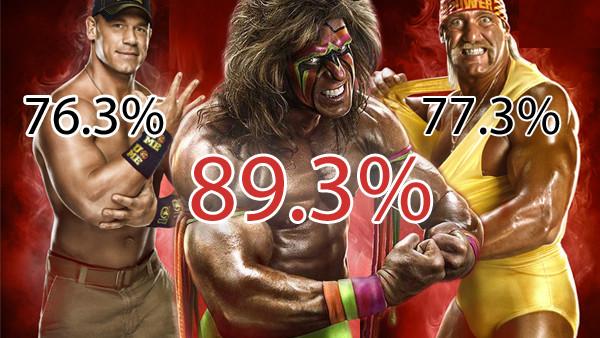 WWE percent