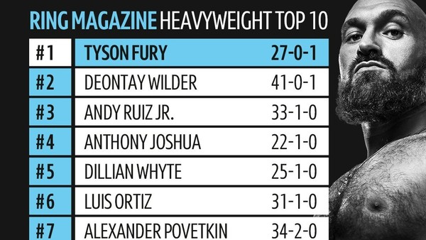 Tyson Fury ranks as the best heavyweight in the world.